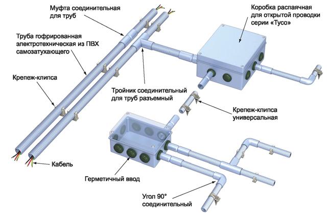 Гофра для электропроводки: как выбрать гофрорукав для кабеля