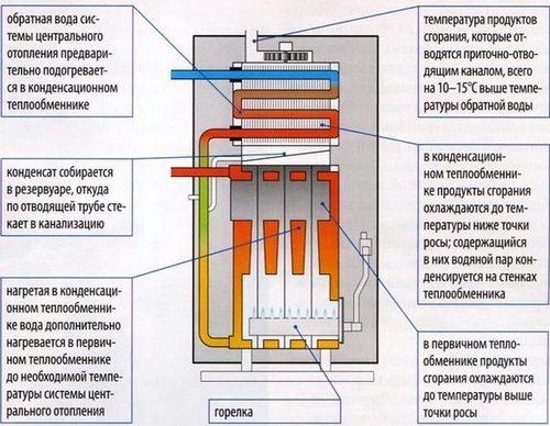 Конденсационный газовый котел: преимущества и недостатки, принцип работы + отличия от других конструкций