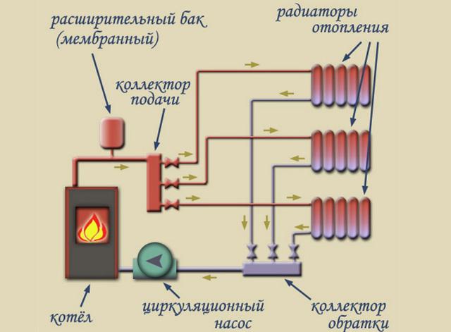 Распределительная гребенка системы отопления: виды, назначение, подключение и монтаж