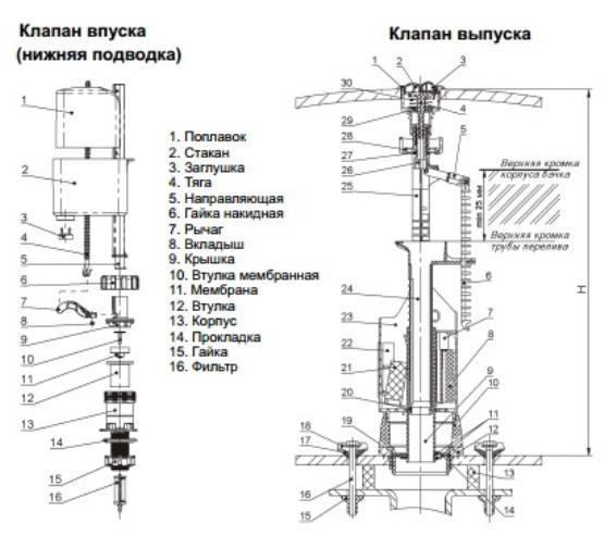 Настройка арматуры унитаза: инструкции по регулировке водослива