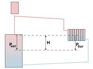 Вакуумные радиаторы отопления: виды, правила выбора и технология монтажа