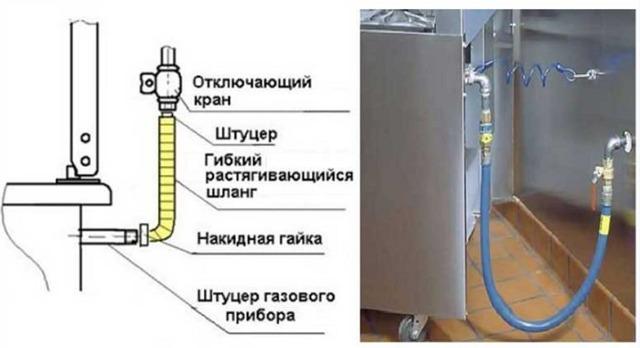 Газовые шланги: виды шлангов для газа + как выбрать лучший