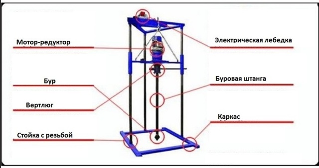 Гидробурение скважин на воду своими руками: обзор технологии работ