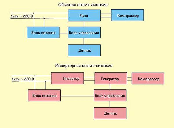Что такое инверторный кондиционер и инверторная сплит-система: как выбрать, принцип работы