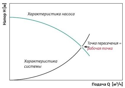 Подбор циркуляционного насоса: основные виды, правила выбора