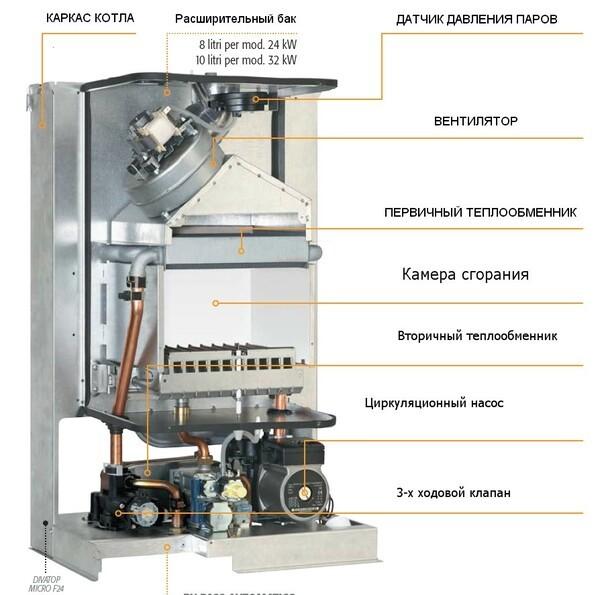 Ремонт газовых котлов ferroli: разбор кодов ошибок и способов их устранения