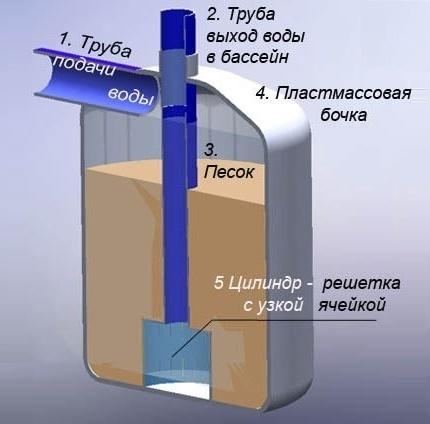Песочный фильтр для бассейна своими руками: лучшие самоделки
