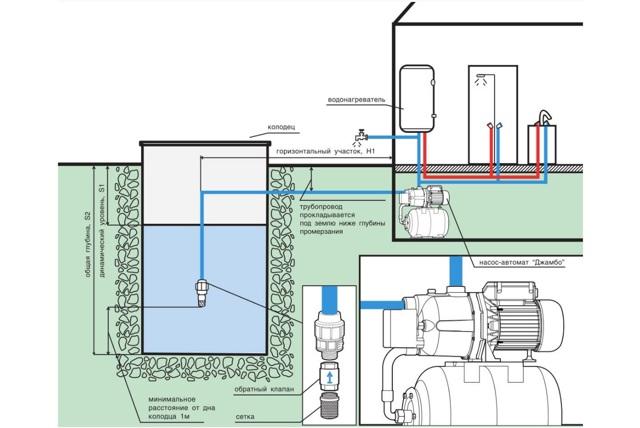 Принцип работы насосной станции: устройство и составляющие