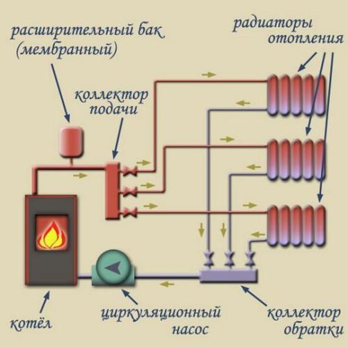 Схема парового отопления: как сделать проект и точный расчет