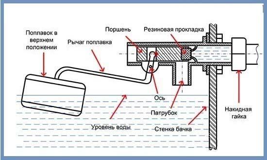 Поплавок для унитаза: как отрегулировать и поменять поплавок в бачке