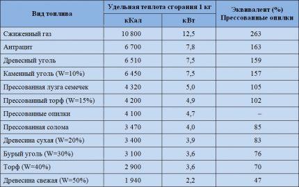 Прессованные опилки для отопления: плюсы и минусы   сравнение с другими видами топлива