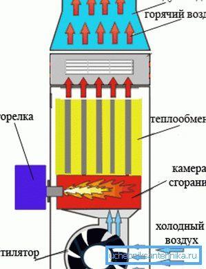 Газовые теплогенераторы для воздушного отопления: разновидности оборудования и его особенности