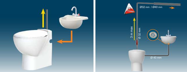Насос измельчитель для унитаза: устройство, как работает, установка, лучшие бренды