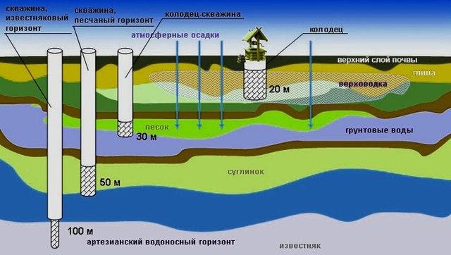 Анализ воды из колодца: как сделать проверку и обеззаразить воду