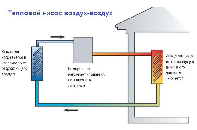 Как сделать тепловой насос своими руками из холодильника