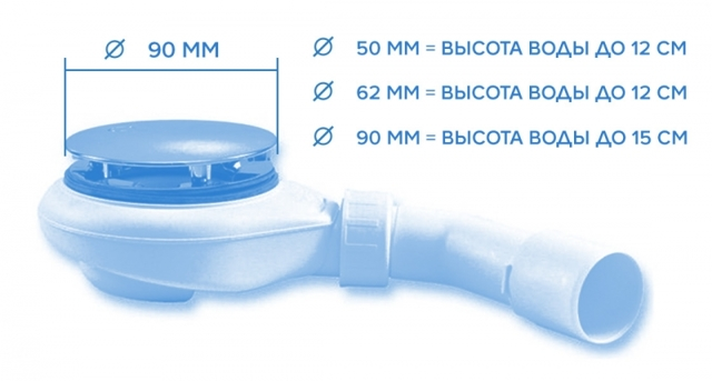 Сифон для душевой кабины с низким поддоном: виды, выбор, сборка, монтаж