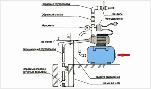 Обратный клапан для насосной станции: устройство, монтаж, схемы