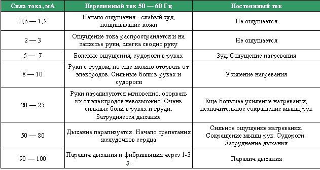 Как проверить УЗО на работоспособность: методы проверки