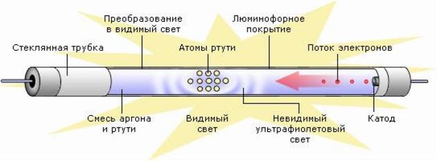 Какие бывают лампочки для холодильника: виды, параметры, выбор + замена
