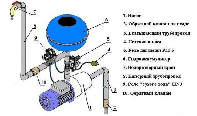 Реле давления для насосной станции: устройство, регулировка