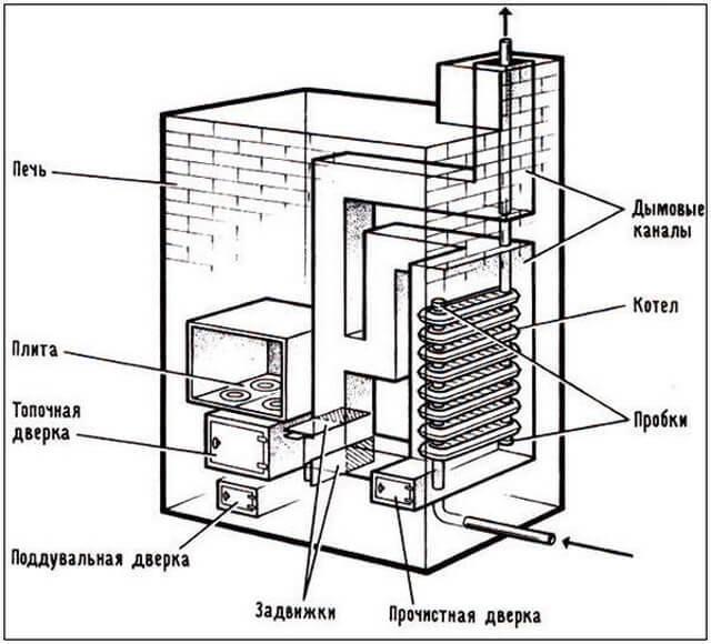 Печное отопление в частном доме: правила обустройства и схемы разводок с водяным контуром