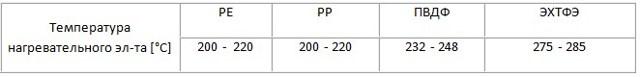 Температура пайки полипропиленовых труб: таблица значений + инструктаж по самостоятельной сварке