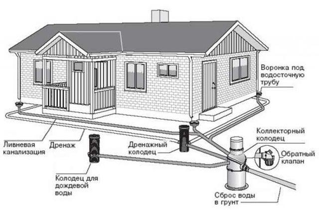 Водоотведение в частном доме: варианты организации и лучшие схемы + этапы обустройства