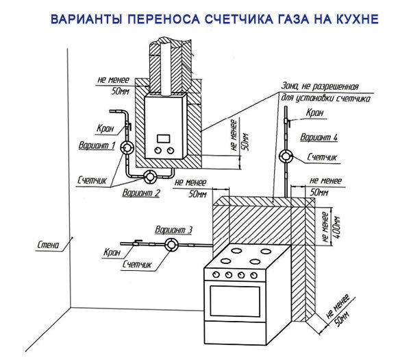 Как перенести газовый счетчик: порядок действий и правила переноса расходомера