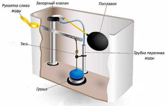Стандартные размеры унитаза: типоразмеры и вес унитазов различных конструкций