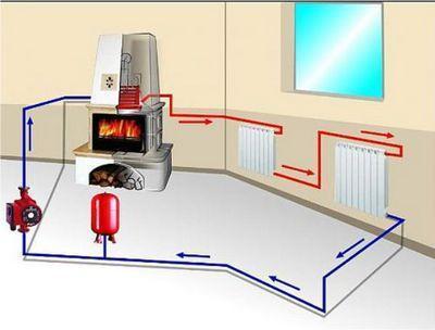 Печь с водяным контуром для отопления дома: какую печь выбрать и почему + лучшие решения по проектированию