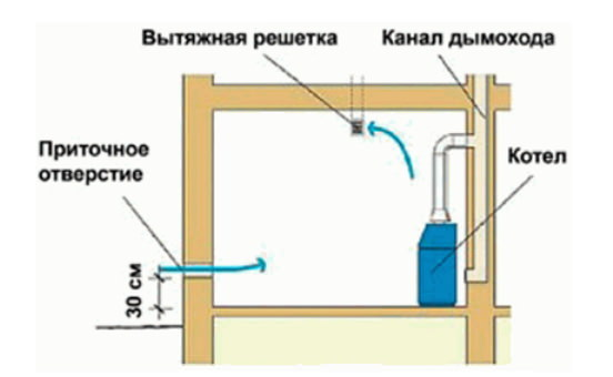 Котельная в частном доме: устройство и проектирование котельной для загородного коттеджа