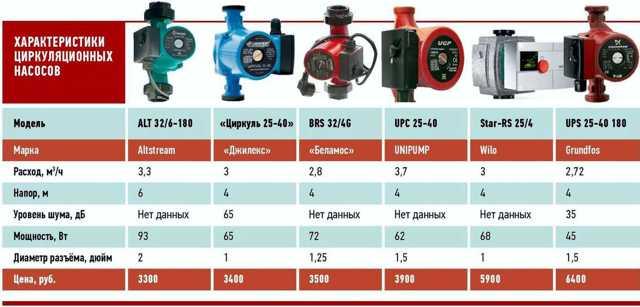 Электропотребление газового котла: сколько потребляет электричества типовой агрегат для отопления