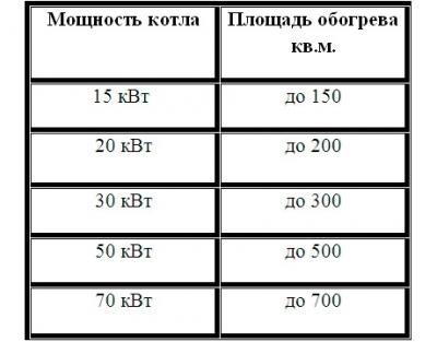 Пеллетные котлы отопления: виды + преимущества и правила выбора