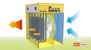 Принцип действия и виды тепловых пушек на отработанном масле