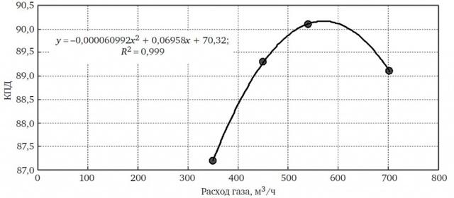 Как определить расход газа: методика измерения и расчетов потребляемого топлива
