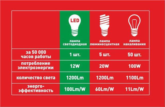 Обзор основных типов ламп: какие виды лампочек бывают + как выбрать лучшую