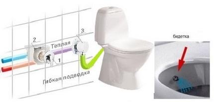 Унитаз с функцией биде: обзор функций сантехнического прибора