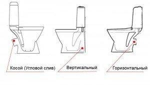 Унитаз с вертикальным выпуском: поэтапная инструкция по установке