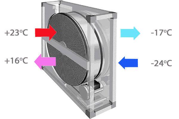 Приточная вентиляция: что это такое, виды, схемы, как ее лучше обустроить
