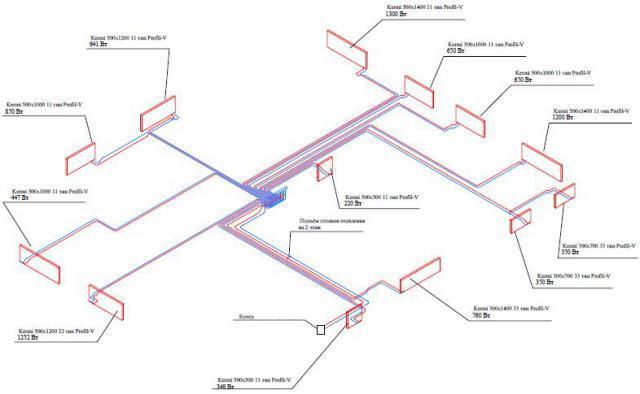 Коллекторная система отопления: разводка для частного дома
