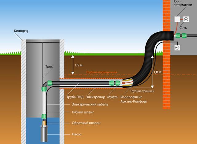 Летний водопровод на даче: прокладка и устройство водопровода для полива