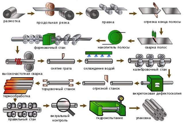 Стальные трубы: сортамент, виды, характеристики, технология изготовления