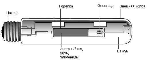 Металлогалогенные лампы: устройство, разновидности, плюсы и минусы, выбор