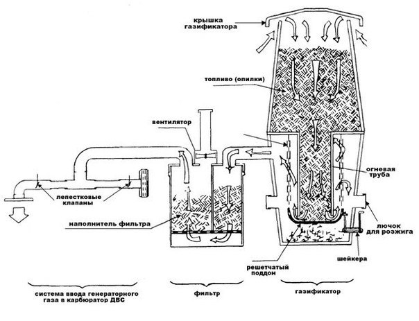 Газогенератор своими руками: как сделать самодельный агрегат