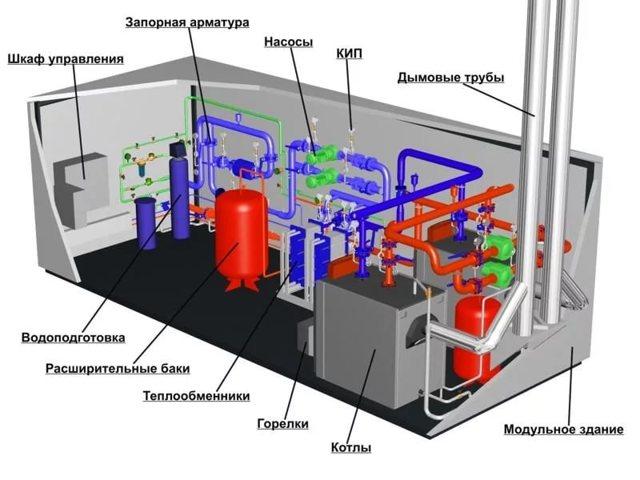 Газовая котельная для многоквартирного дома: характеристики, преимущества и недостатки такого решения
