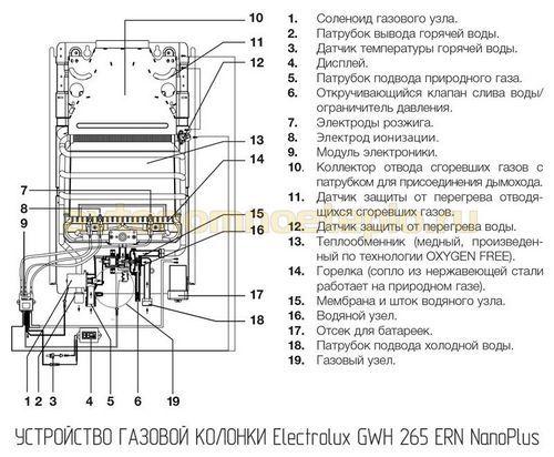 Устранение неисправностей газовой колонки