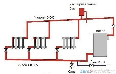 Отопление частного дома своими руками: схемы и виды автономных систем