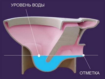 Запах канализации в туалете: причины и способы устранения
