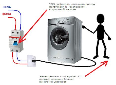 Как правильно выбрать УЗО по мощности: разновидности аппаратов + как подобрать