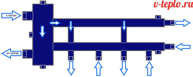 Назначение и схемы установки гидрострелки для отопления